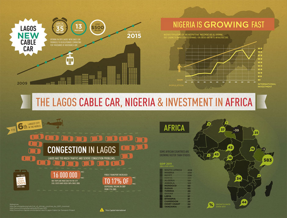 Lagos cable car project & investment in Africa